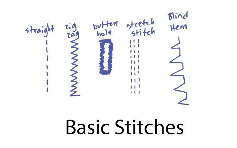 basic sewing machine stitches